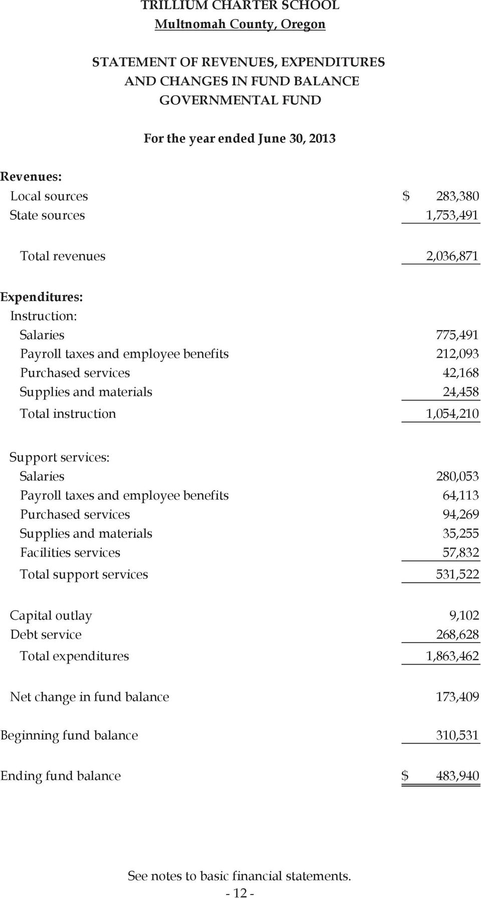 Support services: Salaries 280,053 Payroll taxes and employee benefits 64,113 Purchased services 94,269 Supplies and materials 35,255 Facilities services 57,832 Total support services 531,522 Capital