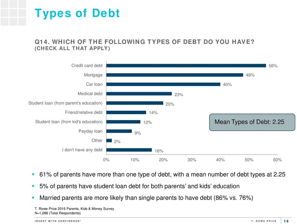kid's education) Payday loan Other I don't have any debt 2% 9% 12% 14% 16% 20% 23% 40% Mean Types of Debt: 2.