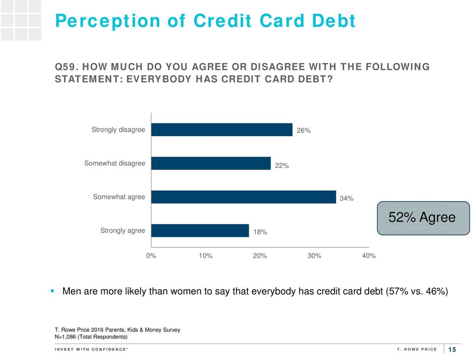 DEBT? Strongly disagree 26% Somewhat disagree 22% Somewhat agree Strongly agree 18% 34%