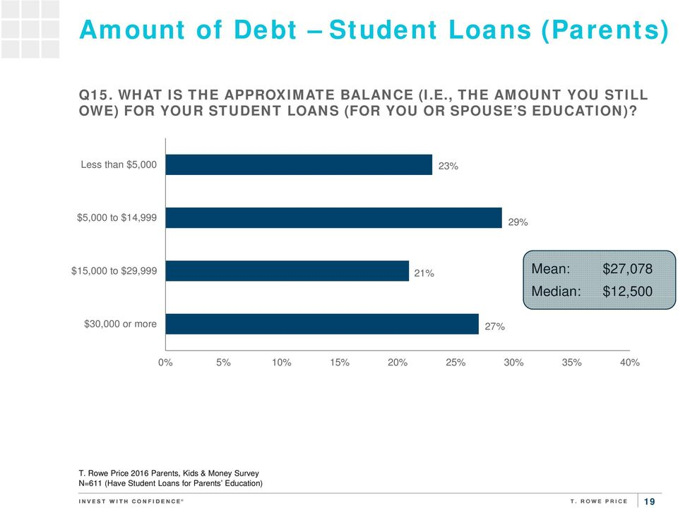 BALANCE (I.E., THE AMOUNT YOU STILL OWE) FOR YOUR STUDENT LOANS (FOR YOU OR SPOUSE S EDUCATION)?