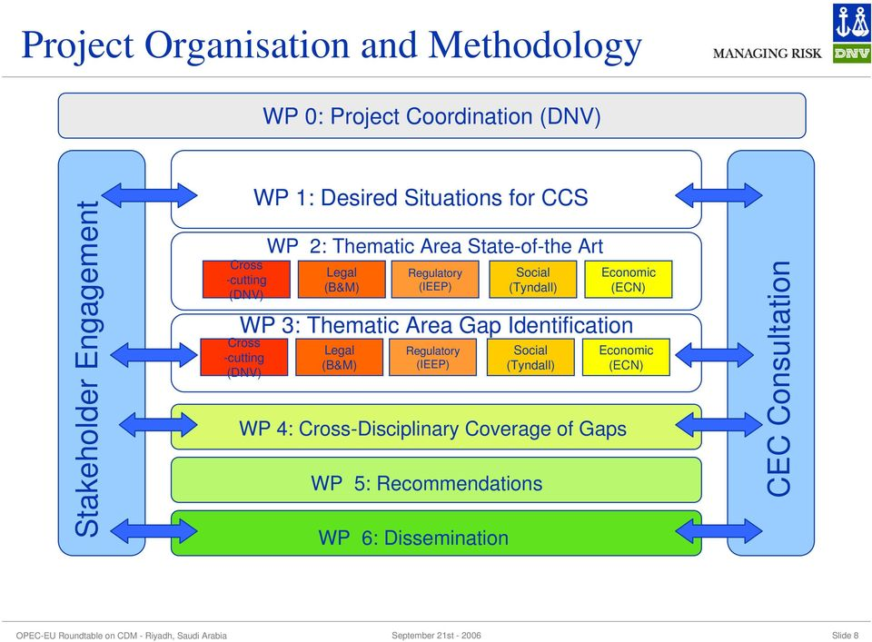 Regulatory (IEEP) Regulatory (IEEP) WP 4: Cross-Disciplinary Coverage of Gaps WP 5: Recommendations WP 6: Dissemination