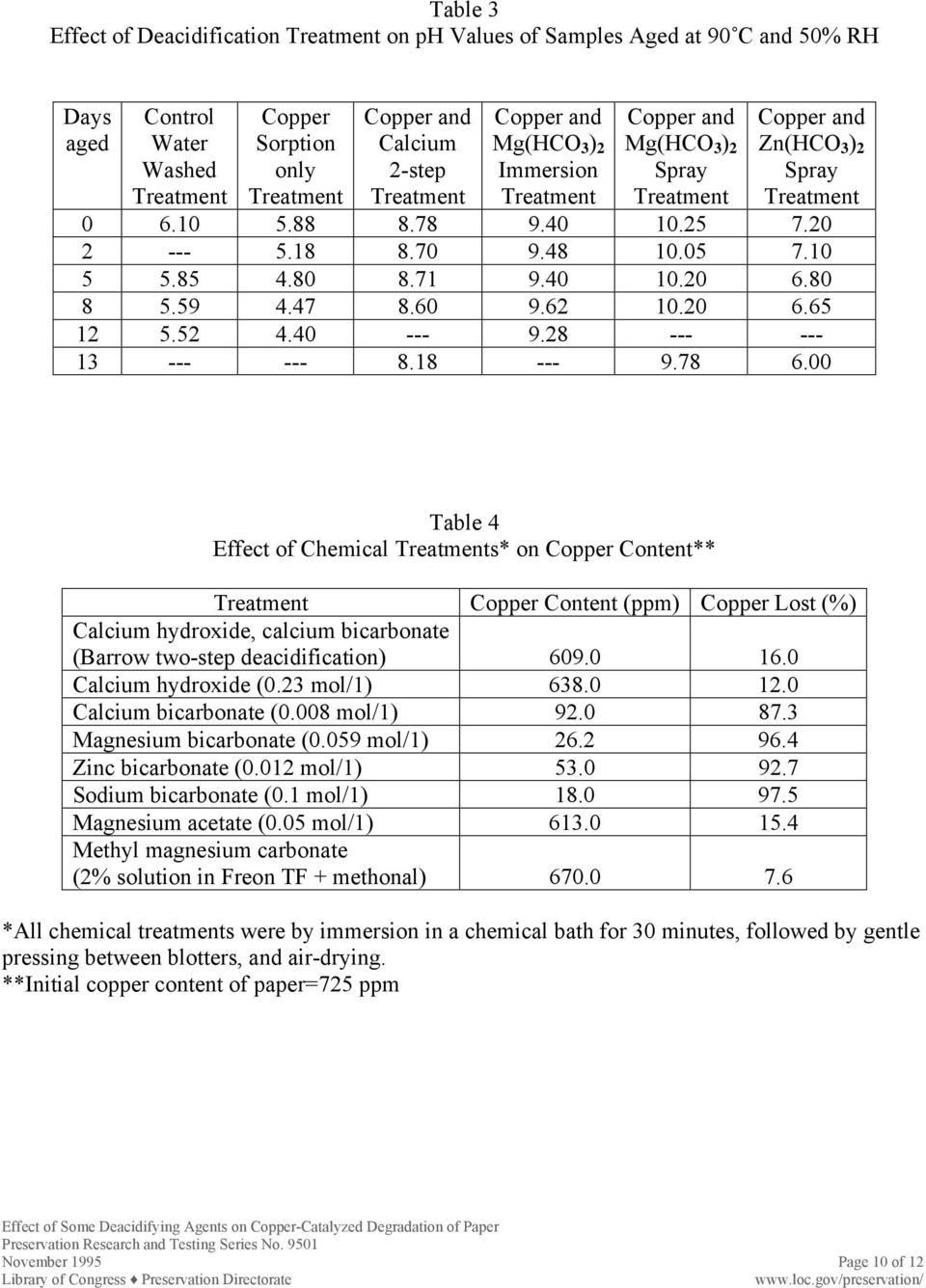 00 Table 4 Effect of Chemical s* on Copper Content** Copper Content (ppm) Copper Lost (%) Calcium hydroxide, calcium bicarbonate (Barrow two-step deacidification) 609.0 16.0 Calcium hydroxide (0.