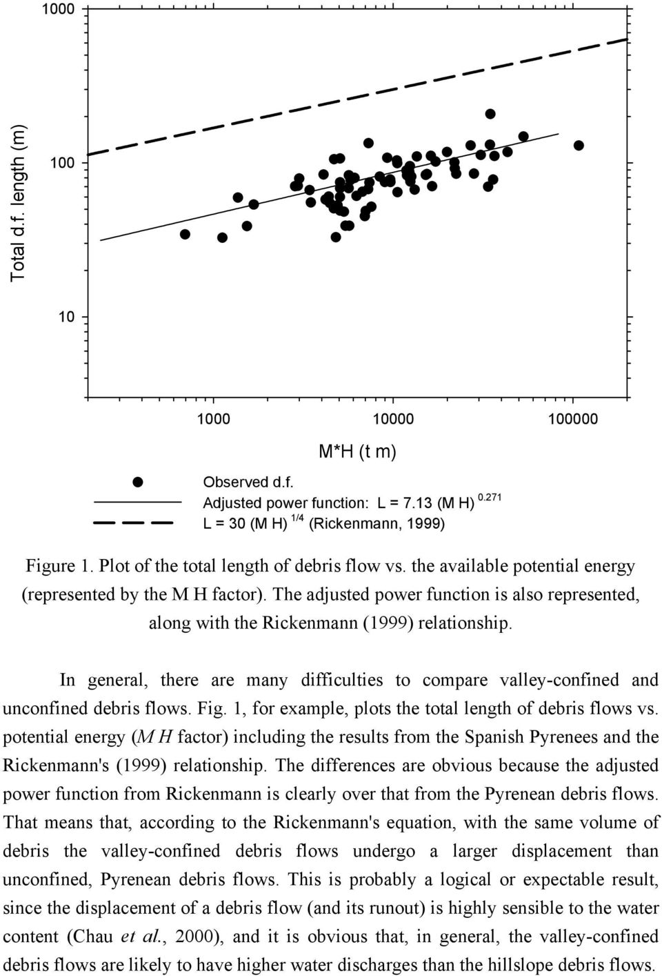 The adjusted power function is also represented, along with the Rickenmann (1999) relationship. In general, there are many difficulties to compare valley-confined and unconfined debris flows. Fig.