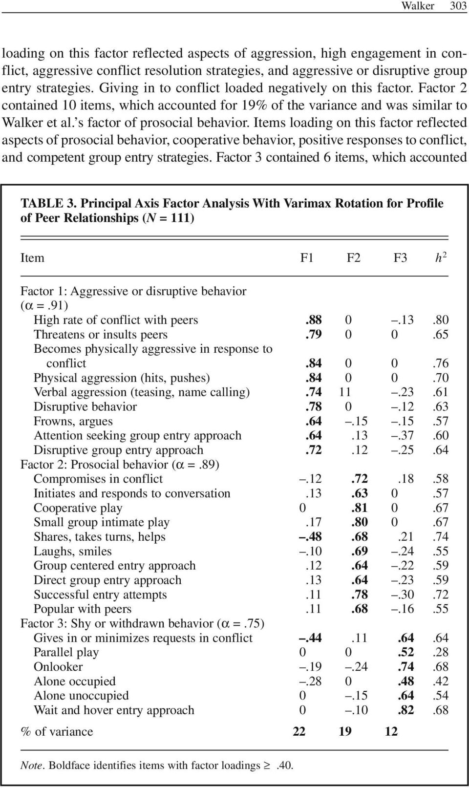 Items loading on this factor reflected aspects of prosocial behavior, cooperative behavior, positive responses to conflict, and competent group entry strategies.