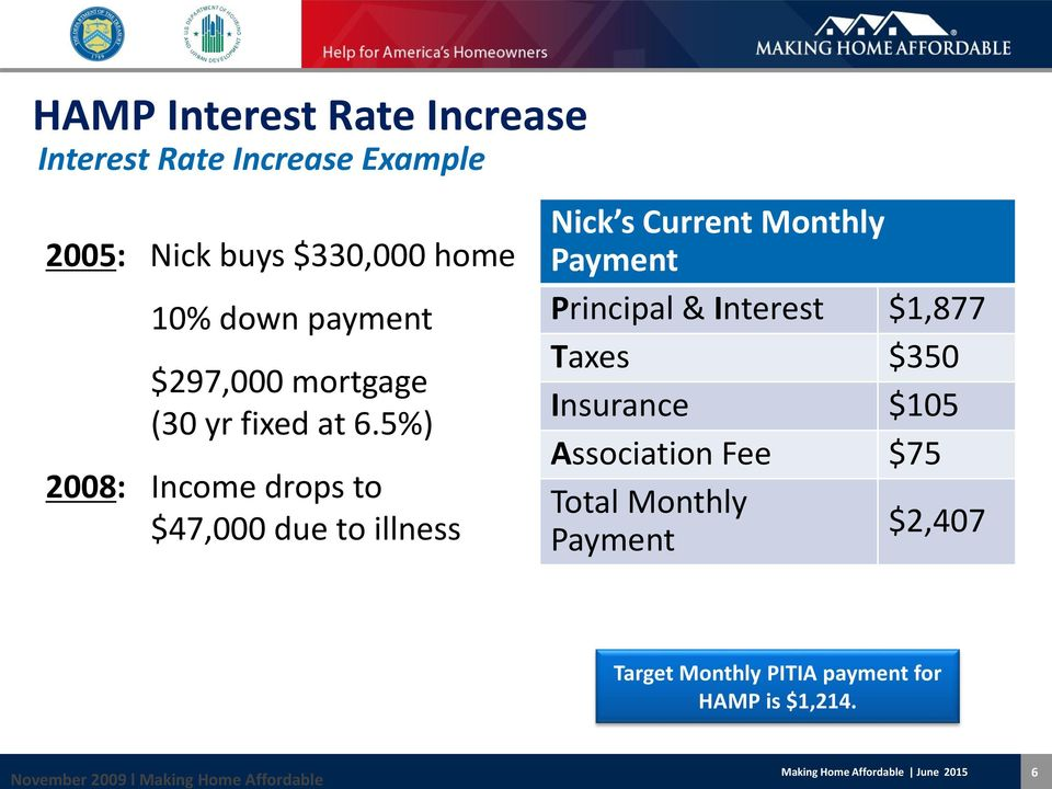 5%) 2008: Income drops to $47,000 due to illness Nick s Current Monthly Payment Principal & Interest