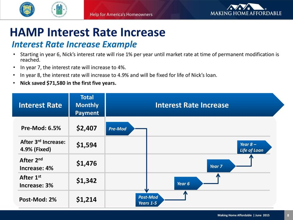 9% and will be fixed for life of Nick s loan. Nick saved $71,580 in the first five years. Interest Rate Total Monthly Payment Interest Rate Increase Pre-Mod: 6.