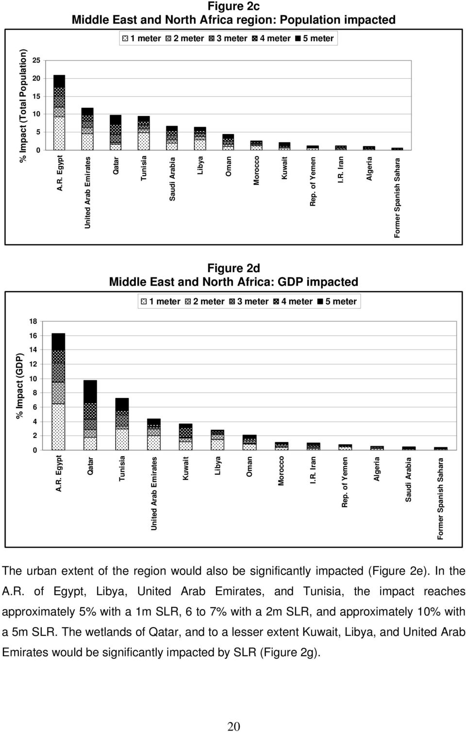 of Yemen Algeria Saudi Arabia Former Spanish Sahara % Impact (GDP) The urban extent of the region would also be significantly impacted (Figure 2e). In the A.R.