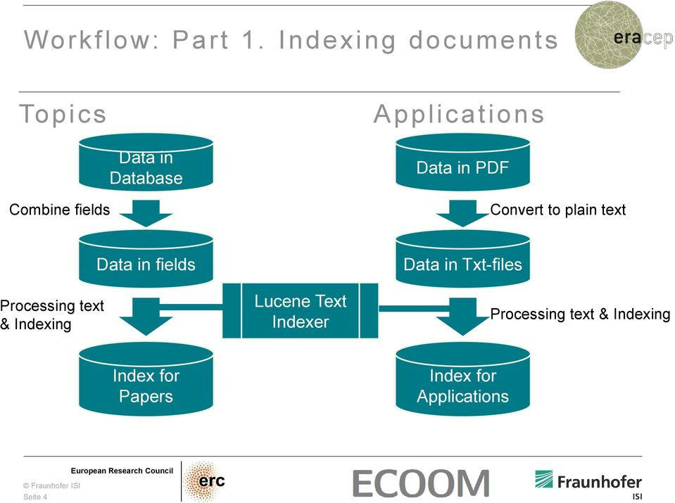 Database Data in PDF Convert to plain text Processing text & Indexing