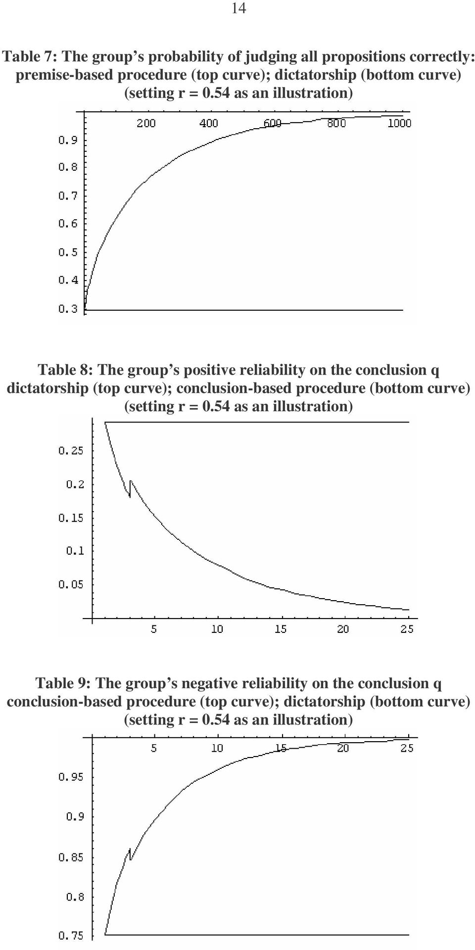 54 as an illustration) Table 8: The group s positive reliability on the conclusion q dictatorship (top curve); conclusion-based
