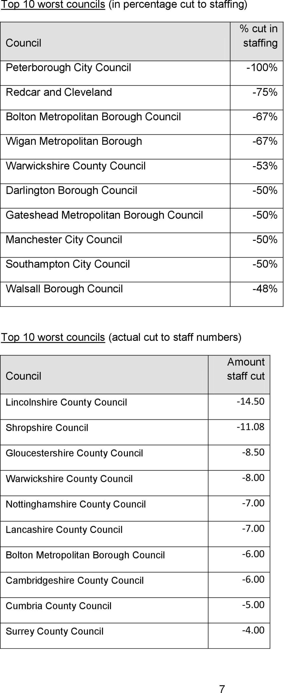 Borough -48% Top 10 worst councils (actual cut to staff numbers) Amount staff cut Lincolnshire County -14.50 Shropshire -11.08 Gloucestershire County -8.