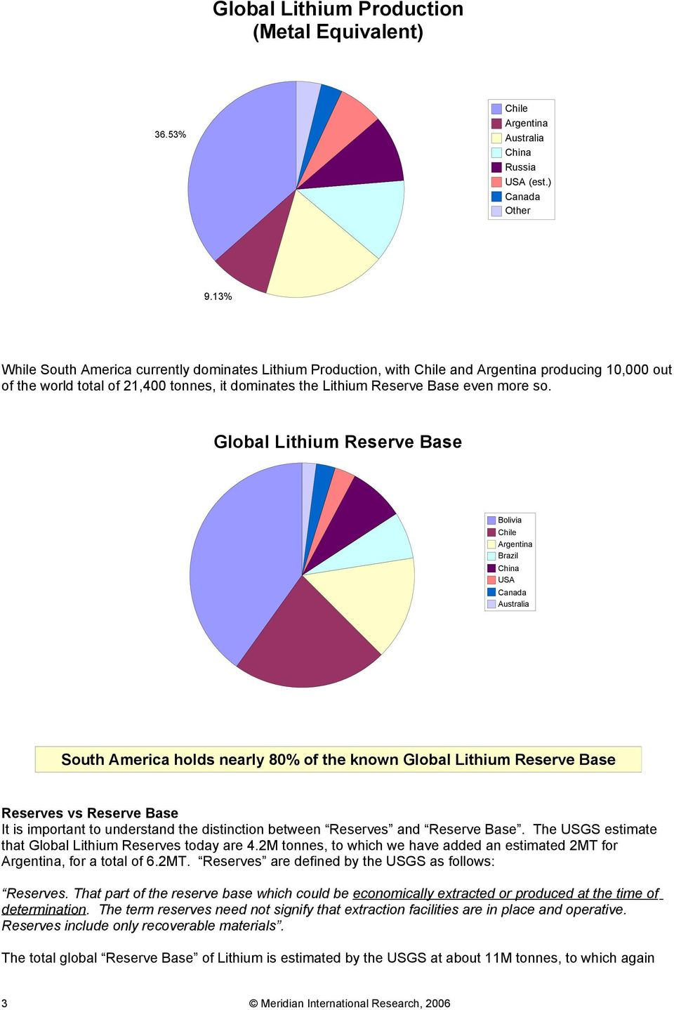 Global Lithium Reserve Base Bolivia Chile Argentina Brazil China USA Canada Australia South America holds nearly 80% of the known Global Lithium Reserve Base Reserves vs Reserve Base It is important