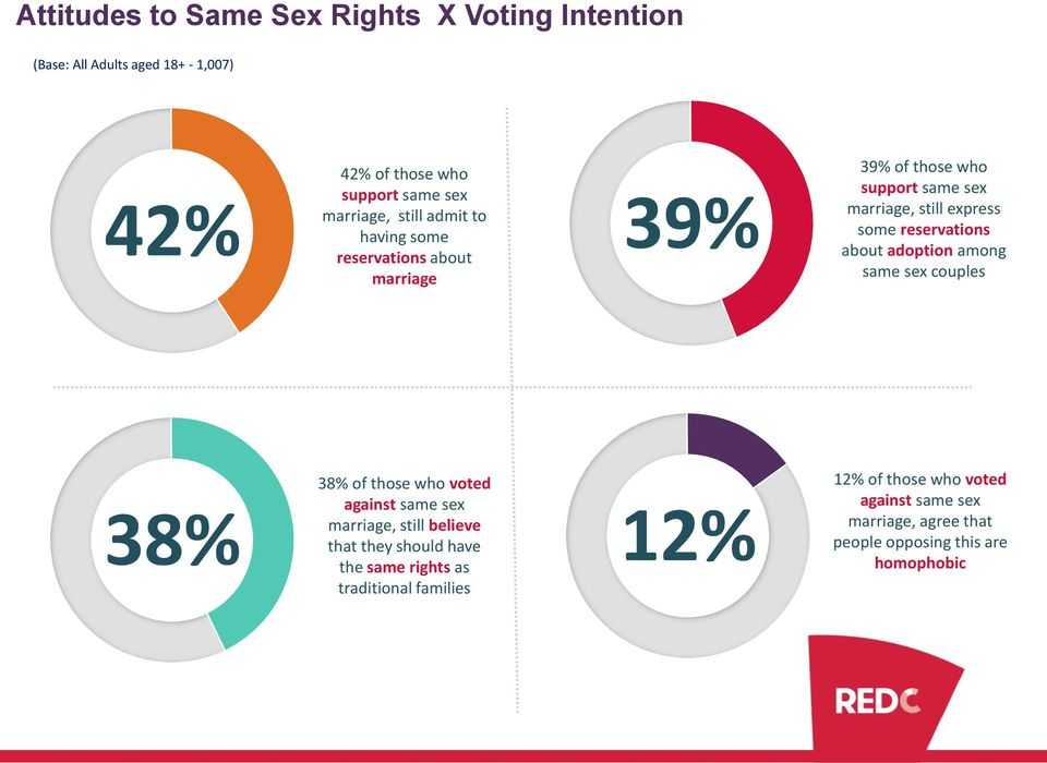 among same sex couples 38% 38% of those who voted against same sex marriage, still believe that they should have the same