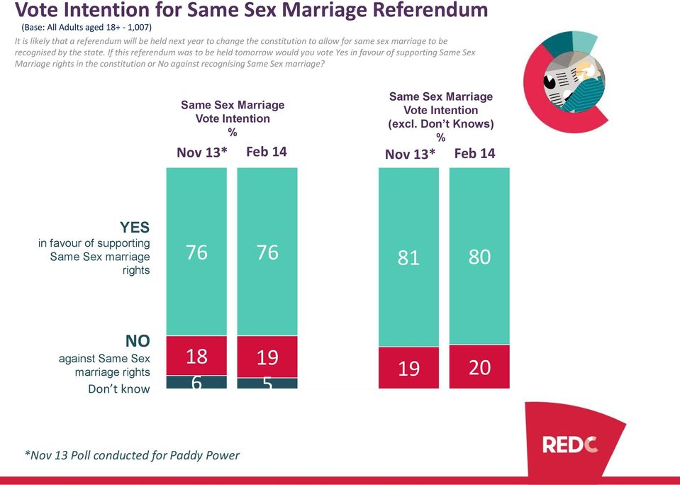 If this referendum was to be held tomorrow would you vote Yes in favour of supporting Same Sex Marriage rights in the constitution or No against recognising Same