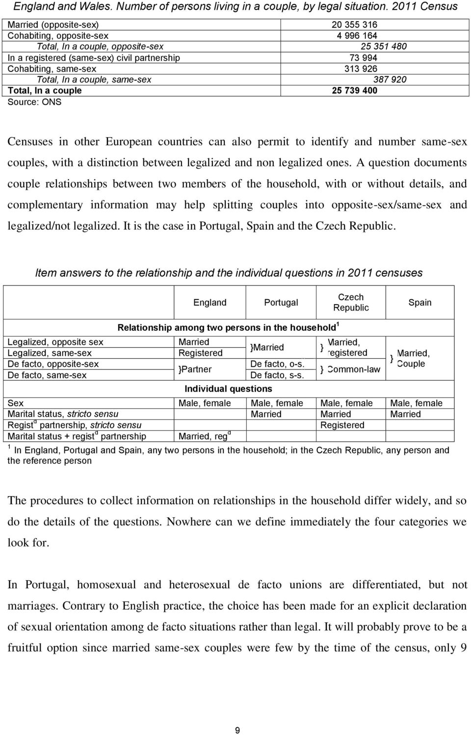 313 926 Total, In a couple, same-sex 387 920 Total, In a couple 25 739 400 Source: ONS Censuses in other European countries can also permit to identify and number same-sex couples, with a distinction