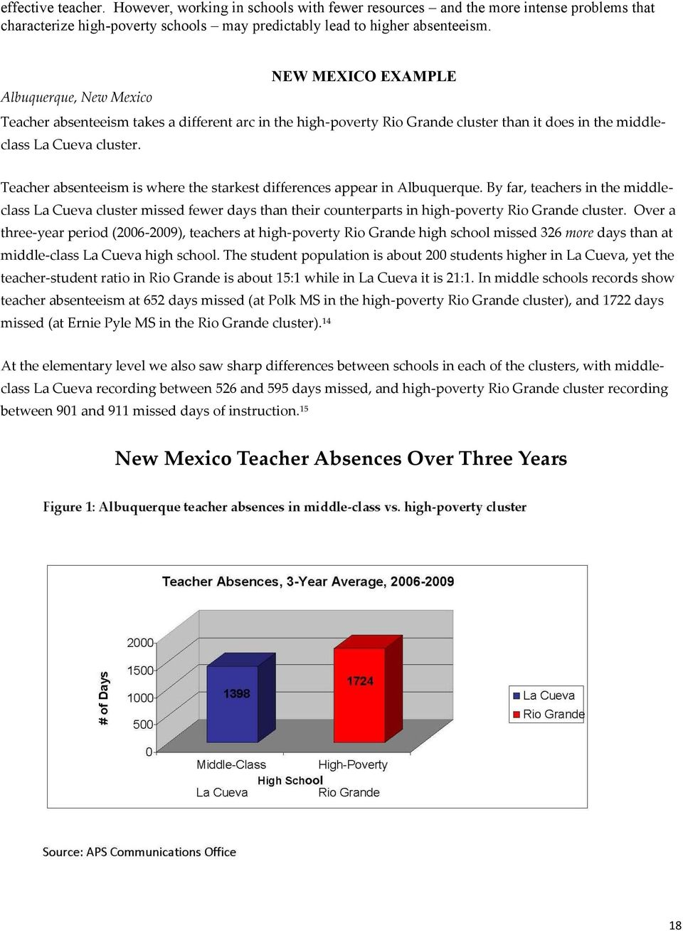 Teacher absenteeism is where the starkest differences appear in Albuquerque.