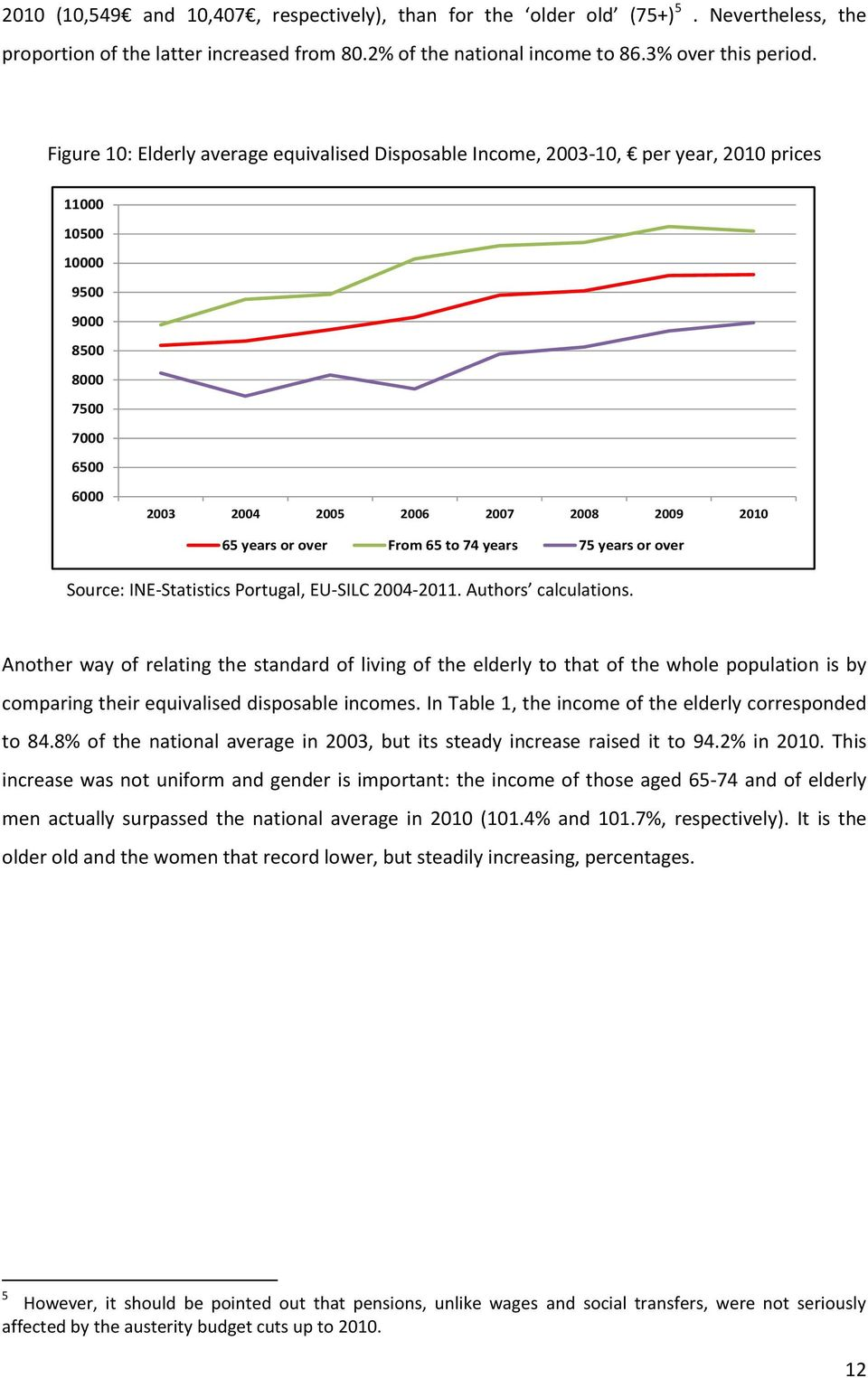 over From 65 to 74 years 75 years or over Source: INE-Statistics Portugal, EU-SILC 2004-2011. Authors calculations.