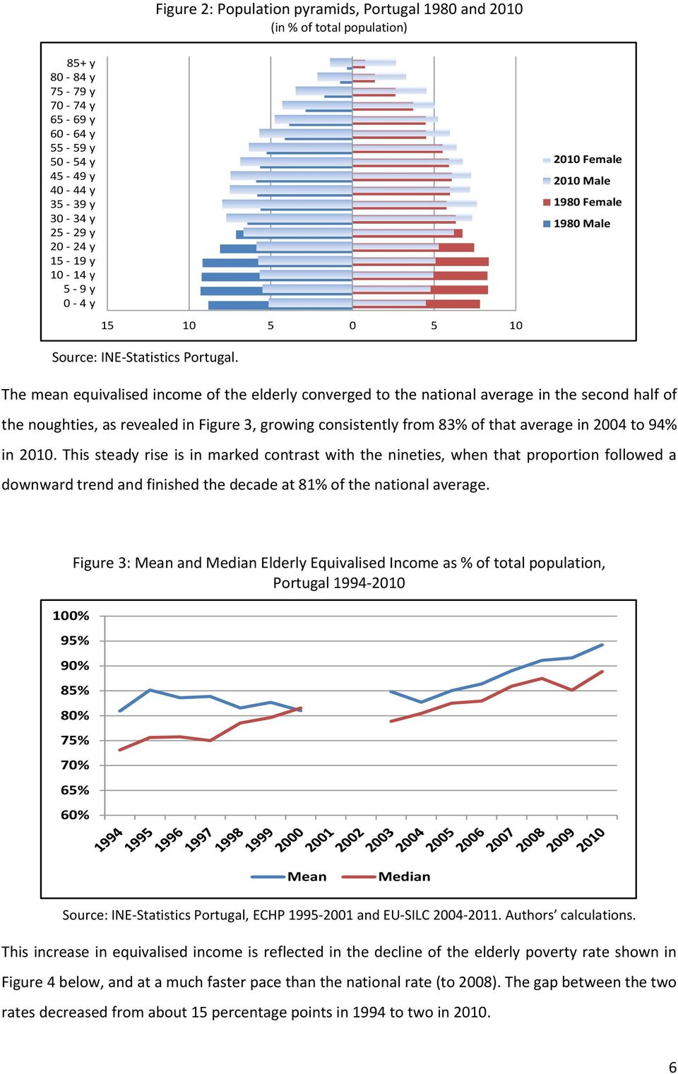 The mean equivalised income of the elderly converged to the national average in the second half of the noughties, as revealed in Figure 3, growing consistently from 83% of that average in 2004 to 94%