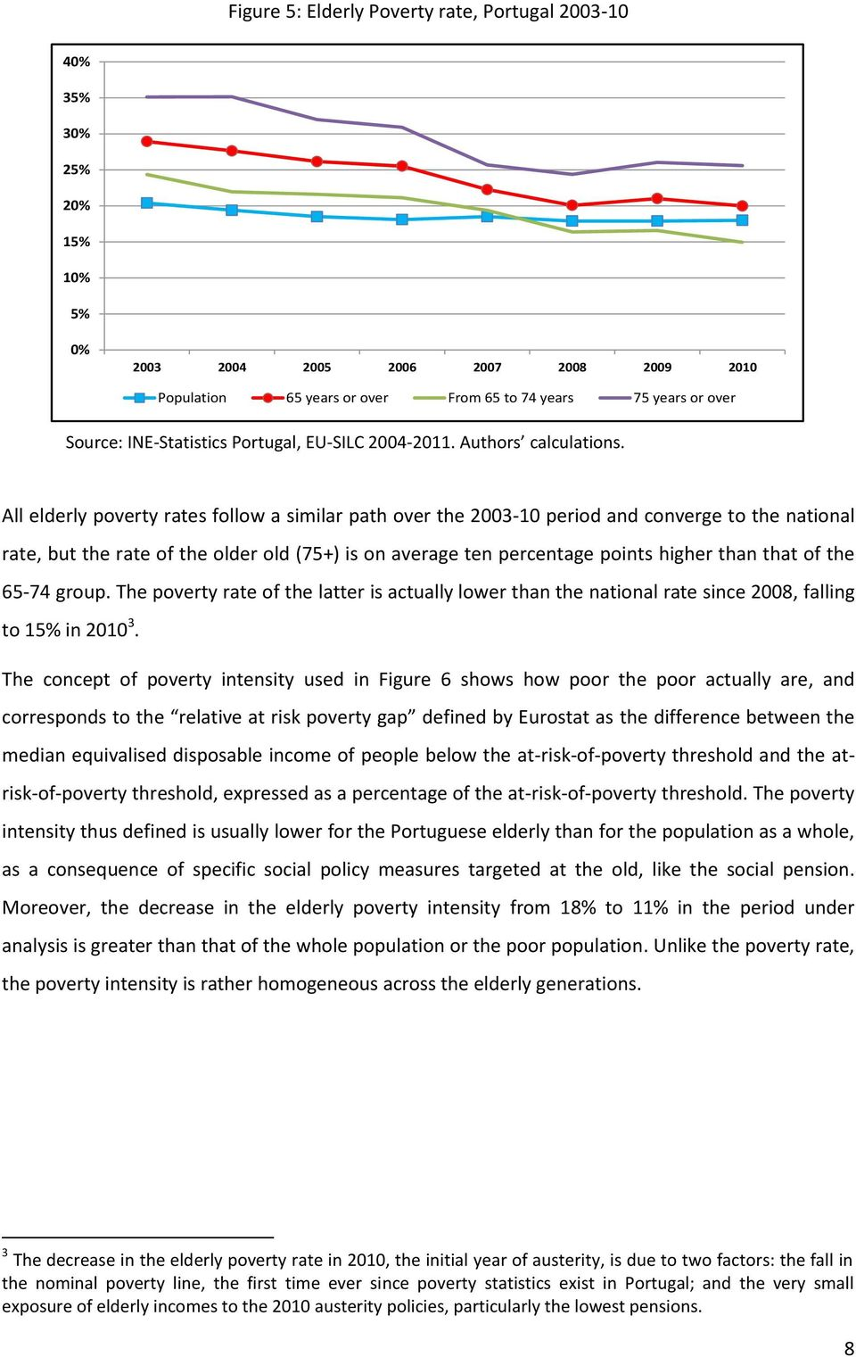 All elderly poverty rates follow a similar path over the 2003-10 period and converge to the national rate, but the rate of the older old (75+) is on average ten percentage points higher than that of