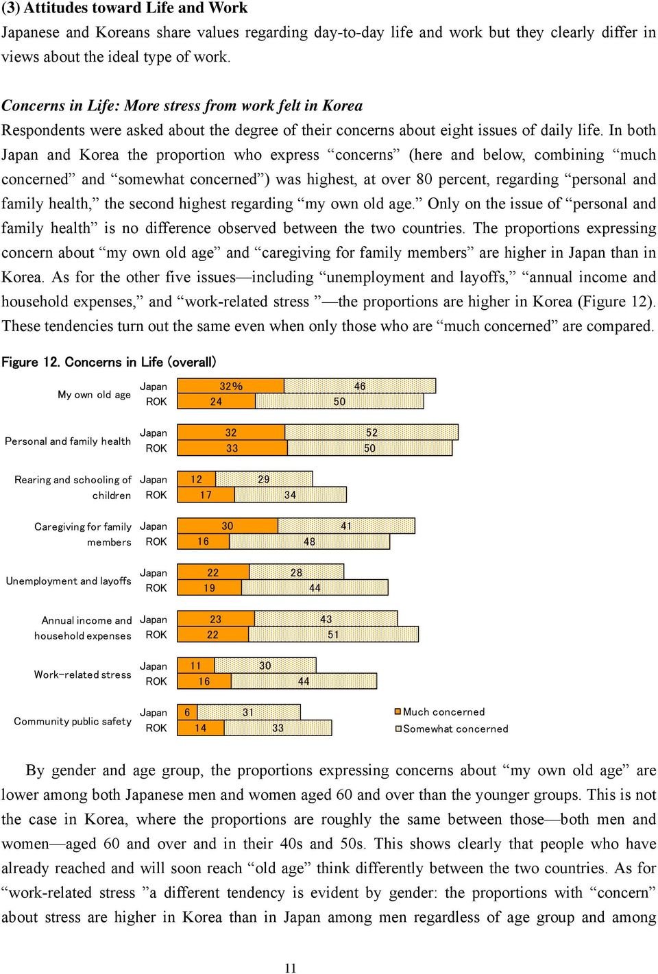 In both and Korea the proportion who express concerns (here and below, combining much concerned and somewhat concerned ) was highest, at over 8 percent, regarding personal and family health, the