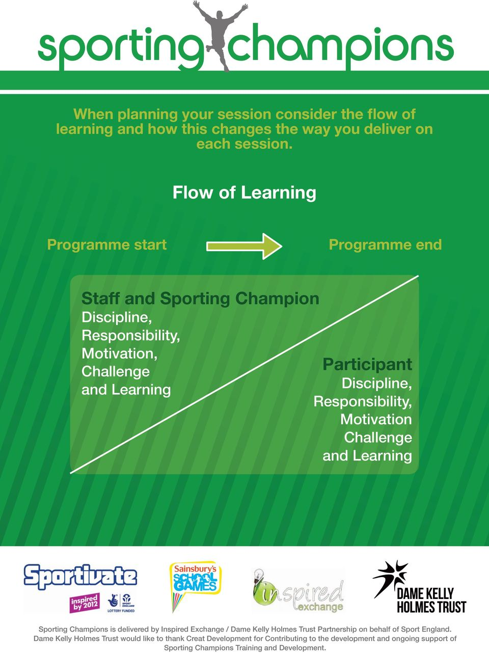 Flow of Learning Programme start Programme end Staff and Sporting Champion