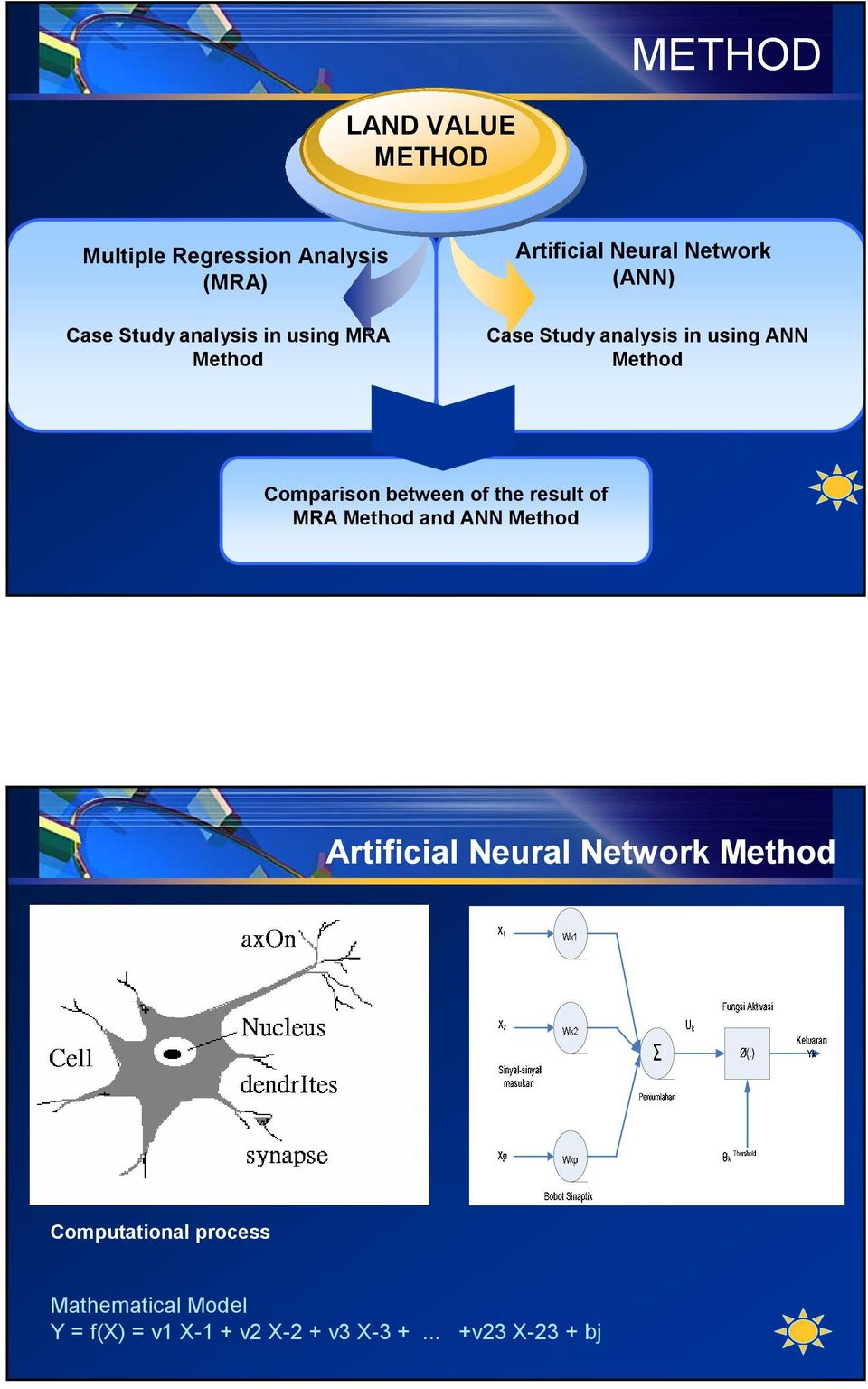 Comparison between of the result of MRA Method and ANN Method Artificial Neural Network