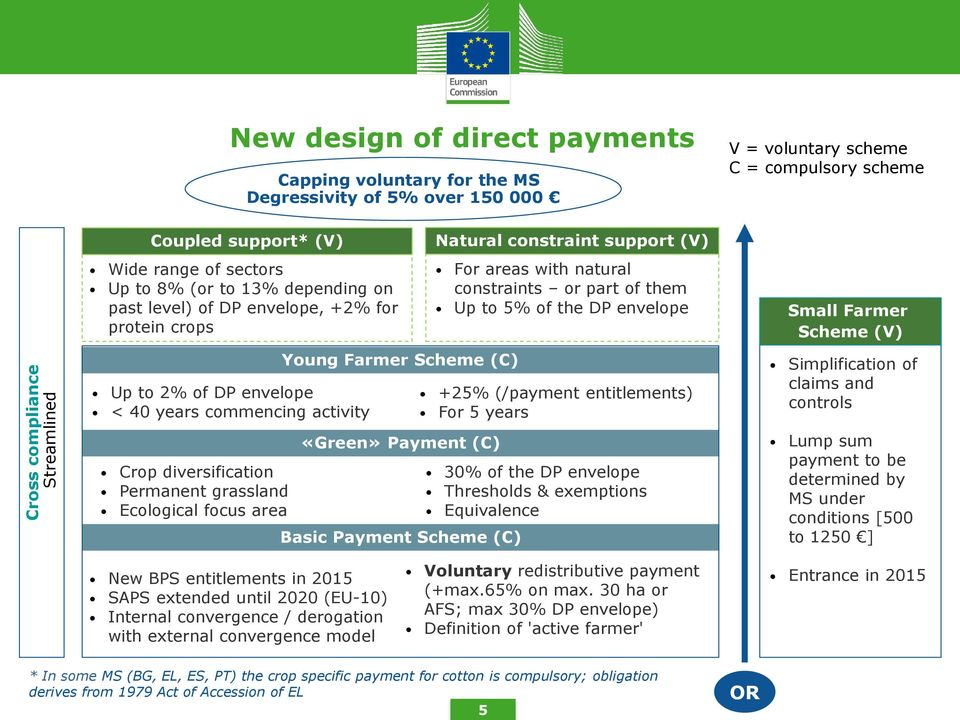 Payment (C) Basic Payment Scheme (C) Natural constraint support (V) For areas with natural constraints or part of them Up to 5% of the DP envelope +25% (/payment entitlements) For 5 years 30% of the
