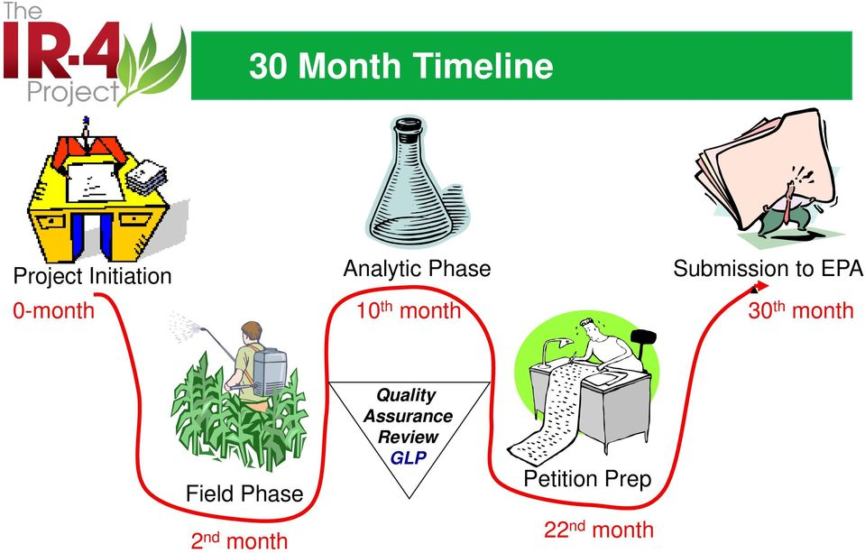 30 th month Field Phase 2 nd month Quality