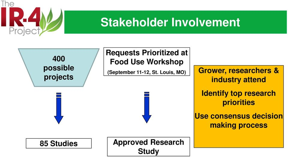 Louis, MO) Approved Research Study Grower, researchers & industry