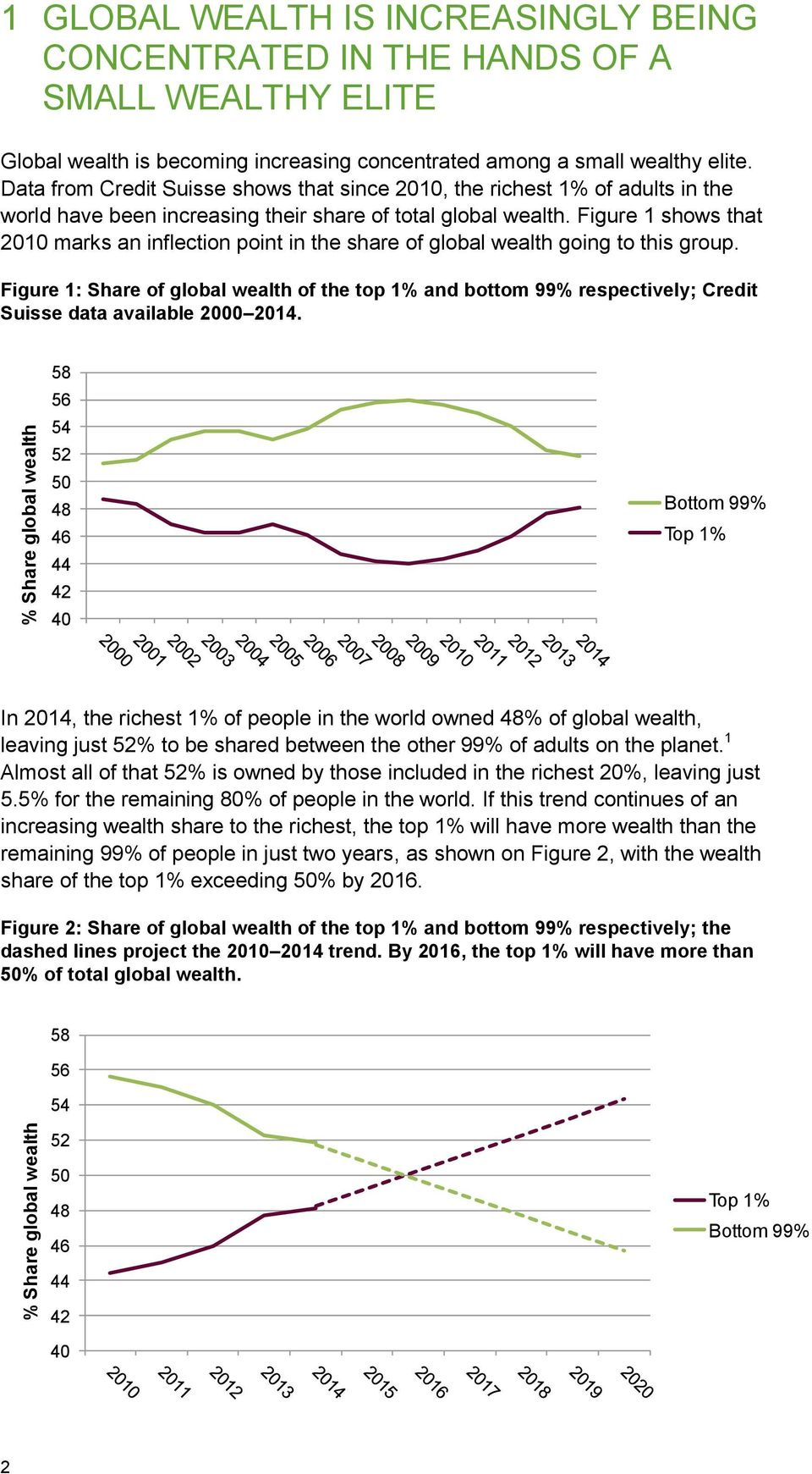 Figure 1 shows that 2010 marks an inflection point in the share of global wealth going to this group.