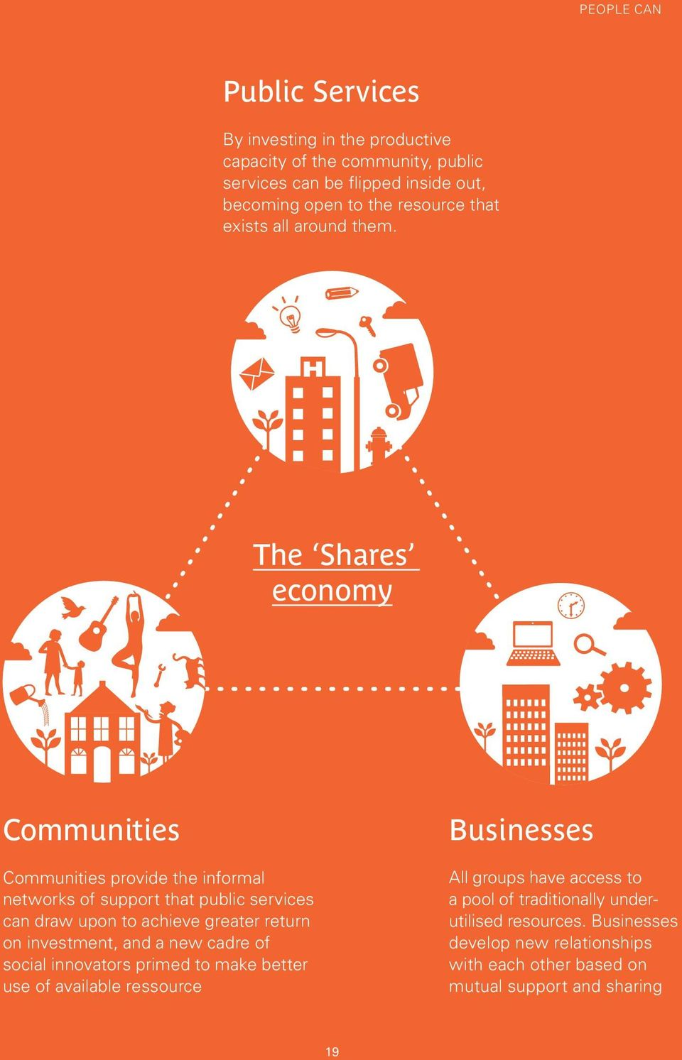 The Shares economy Communities Communities provide the informal networks of support that public services can draw upon to achieve greater return on