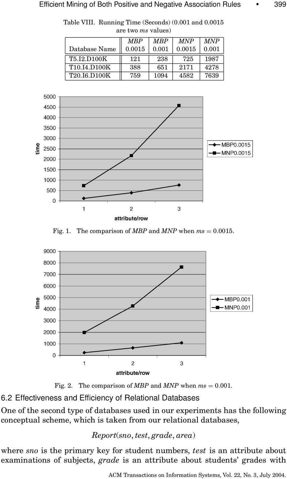 1 2171 4278 T20.I6.D100K 759 1094 4582 7639 Fig. 1. The comparison of MBP and MNP when ms = 0.0015. Fig. 2. The comparison of MBP and MNP when ms = 0.001. 6.