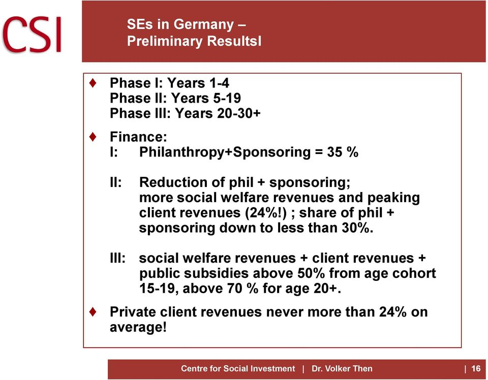 revenues (24%!) ; share of phil + sponsoring down to less than 30%.