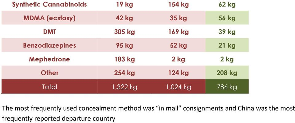 kg 124 kg 208 kg Total 1,322 kg 1,024 kg 786 kg The most frequently used concealment