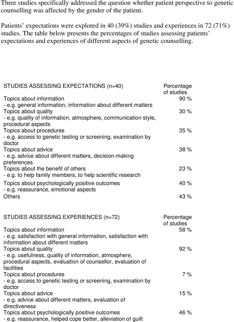 The table below presents the percentages of studies assessing patients expectations and experiences of different aspects of genetic counselling.