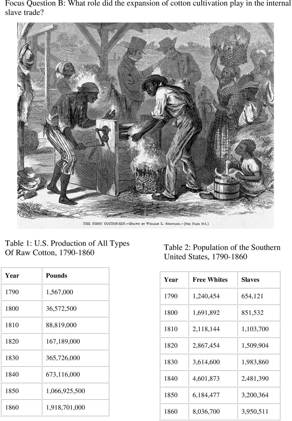 673,116,000 1850 1,066,925,500 1860 1,918,701,000 Table 2: Population of the Southern United States, 1790-1860 Year Free Whites Slaves 1790