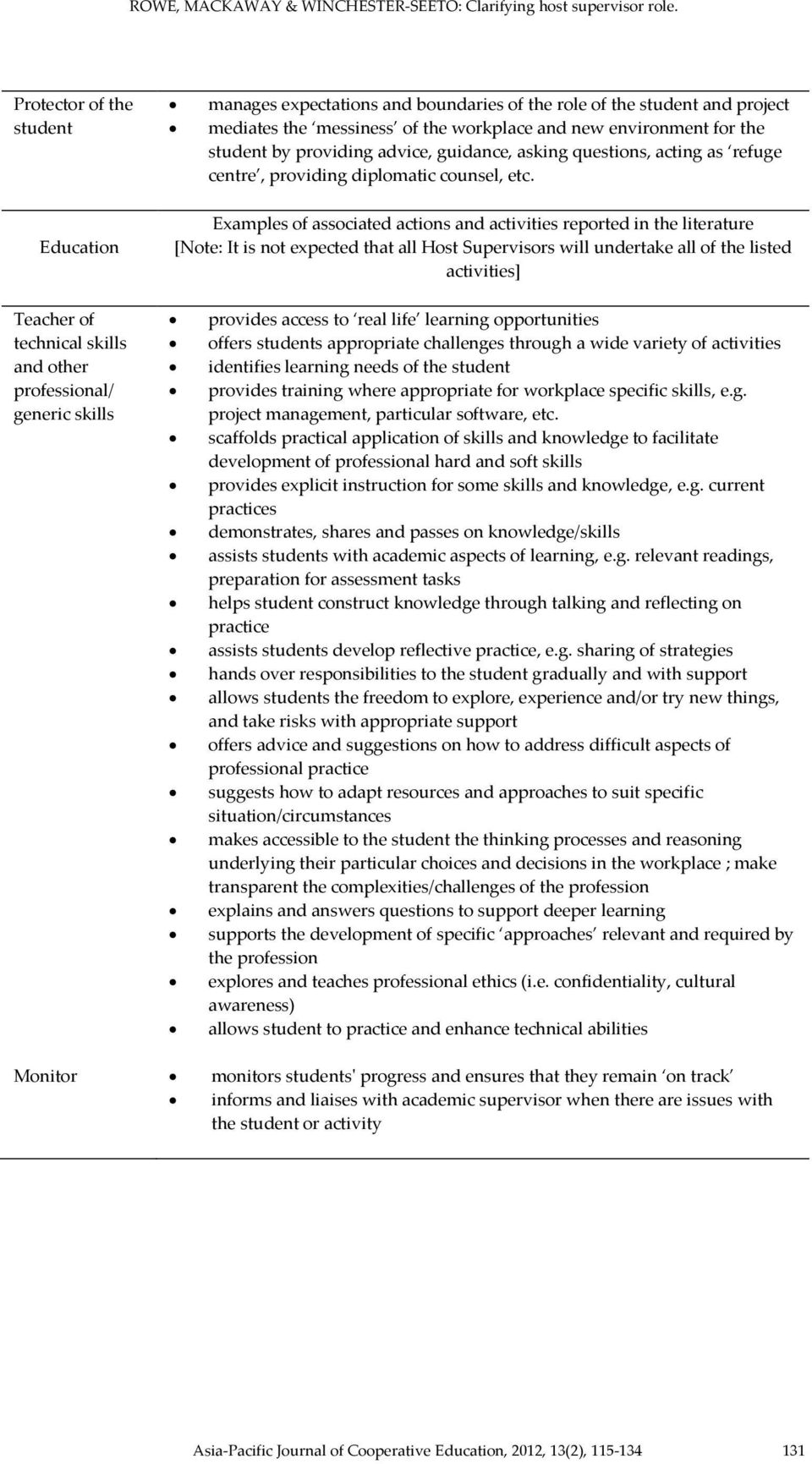 Education Examples of associated actions and activities reported in the literature [Note: It is not expected that all Host Supervisors will undertake all of the listed activities] Teacher of