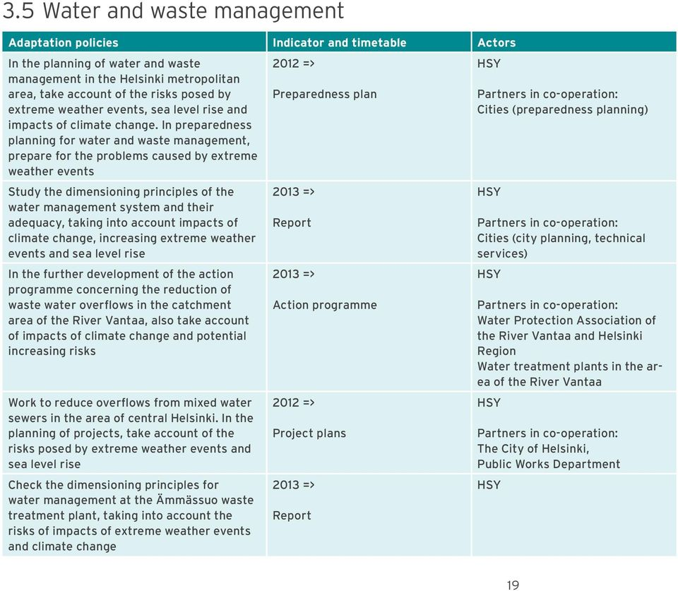 In preparedness planning for water and waste management, prepare for the problems caused by extreme weather events 2012 => Preparedness plan HSY Cities (preparedness planning) Study the dimensioning