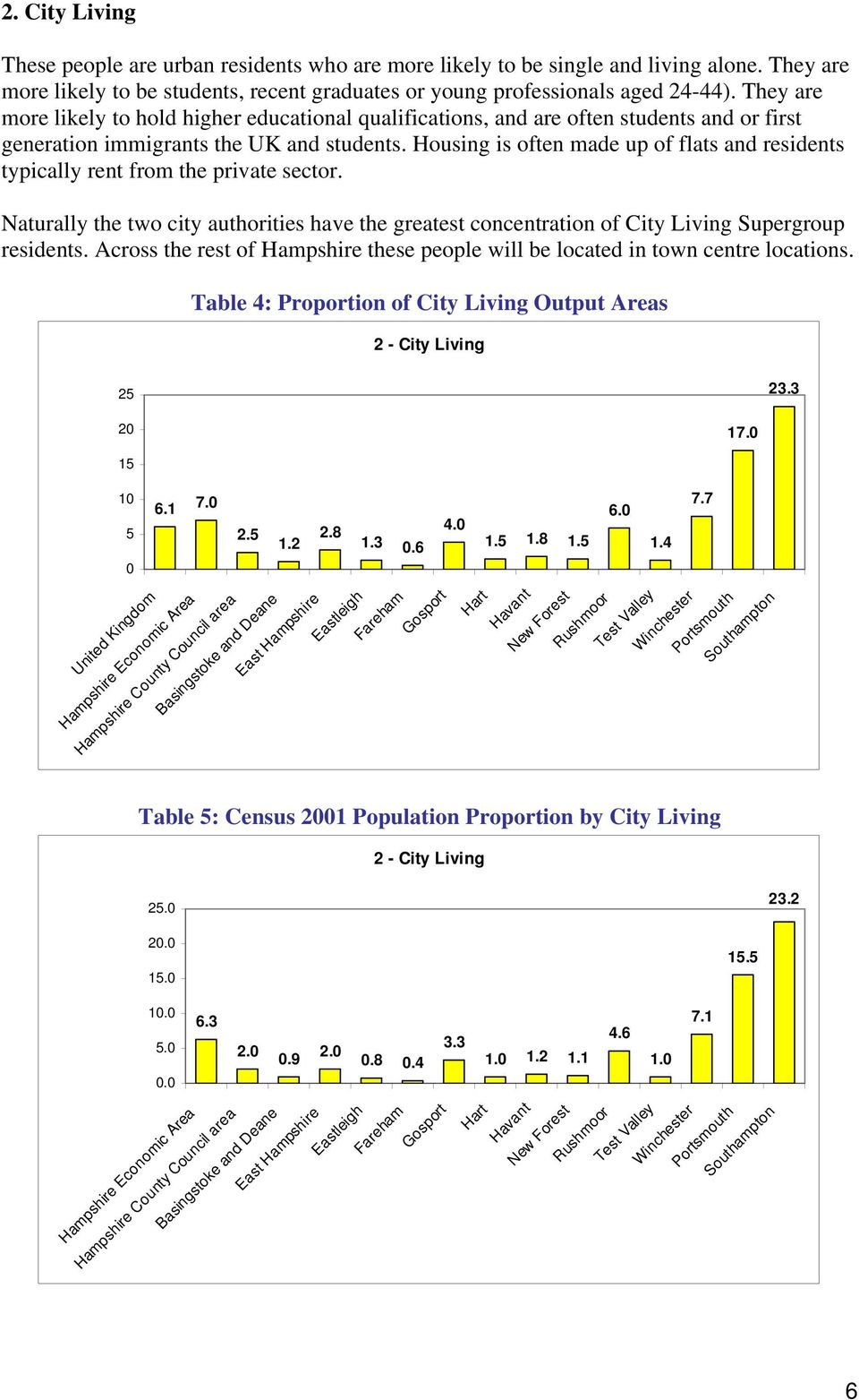 Housing is often made up of flats and residents typically rent from the private sector. Naturally the two city authorities have the greatest concentration of City Living Supergroup residents.