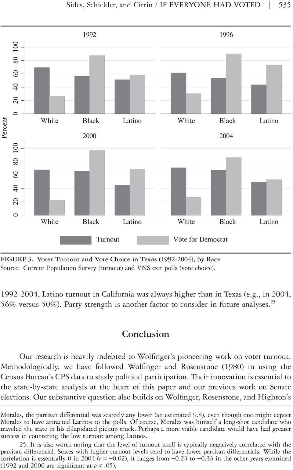1992-2004, Latino turnout in California was always higher than in Texas (e.g., in 2004, 56% versus 50%). Party strength is another factor to consider in future analyses.