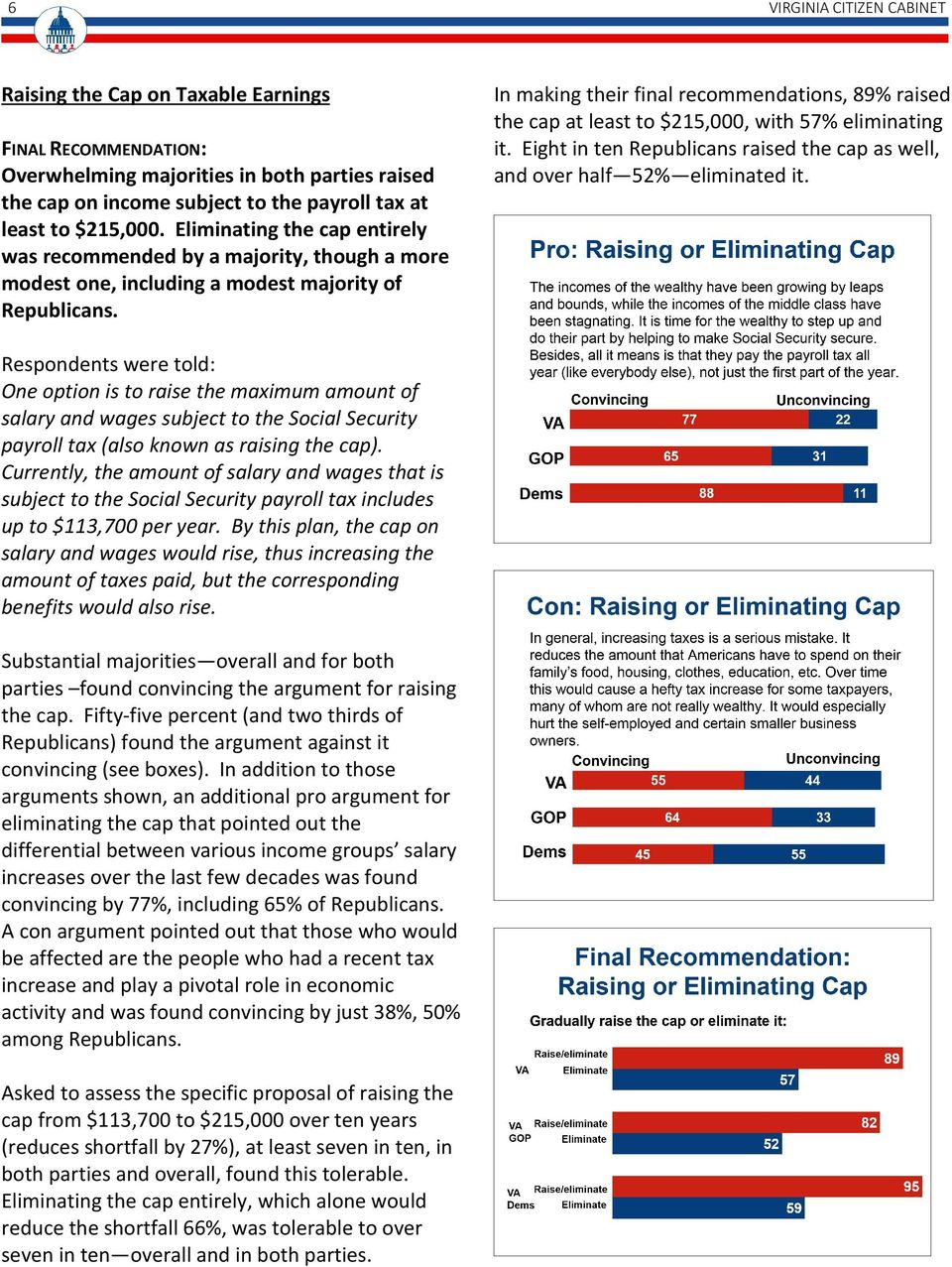 In making their final recommendations, 89% raised the cap at least to $215,000, with 57% eliminating it. Eight in ten Republicans raised the cap as well, and over half 52% eliminated it.