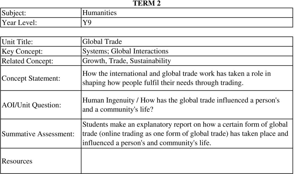 needs through trading. Human Ingenuity / How has the global trade influenced a person's and a community's life?