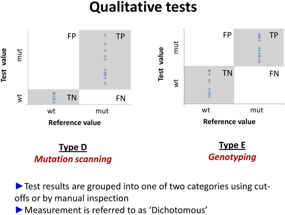 Genotyping Test results are grouped into one of two categories using
