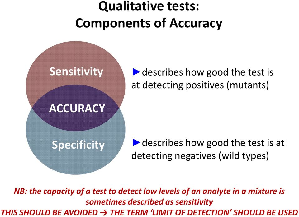 negatives (wild types) NB: the capacity of a test to detect low levels of an analytein a