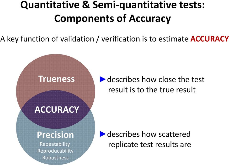 describes how close the test result is to the true result ACCURACY Precision