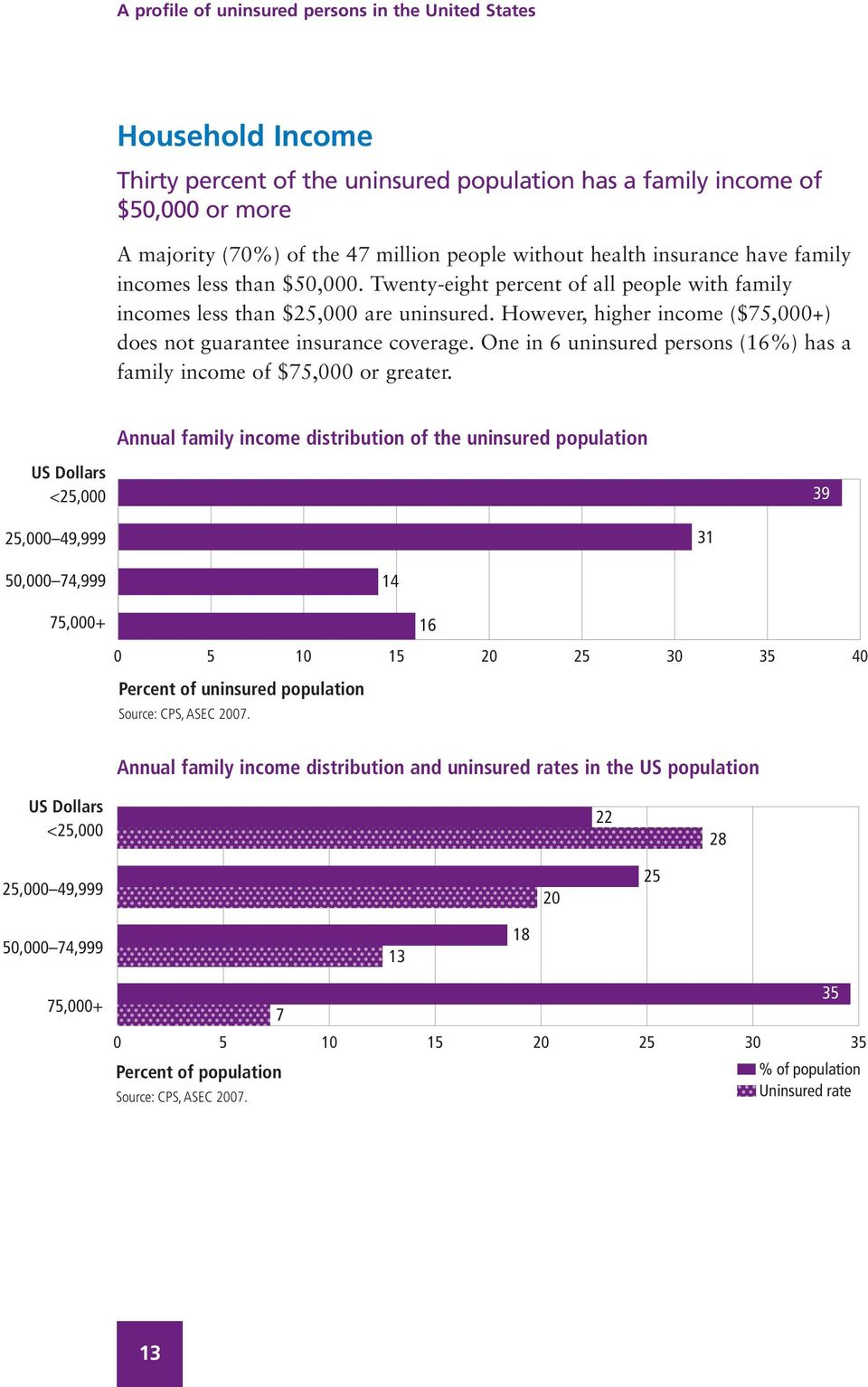 One in 6 uninsured persons (16%) has a family income of $75,000 or greater.