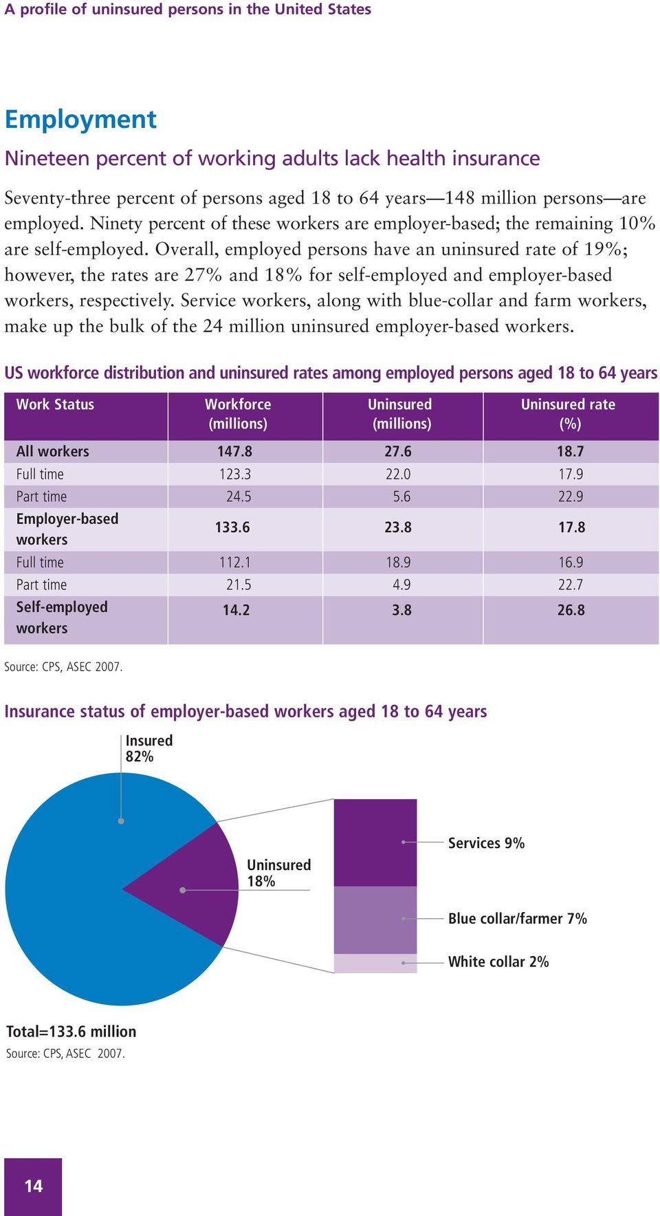 Overall, employed persons have an uninsured rate of 19%; however, the rates are 27% and 18% for self-employed and employer-based workers, respectively.