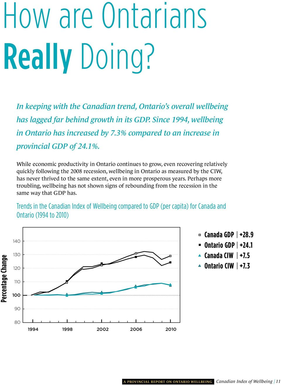 While economic productivity in Ontario continues to grow, even recovering relatively quickly following the 2008 recession, wellbeing in Ontario as measured by the CIW, has never thrived to the same