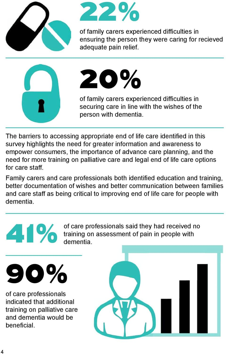 The barriers to accessing appropriate end of life care identified in this survey highlights the need for greater information and awareness to empower consumers, the importance of advance care