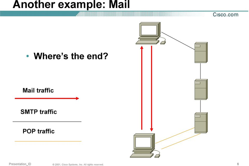 end? Mail traffic