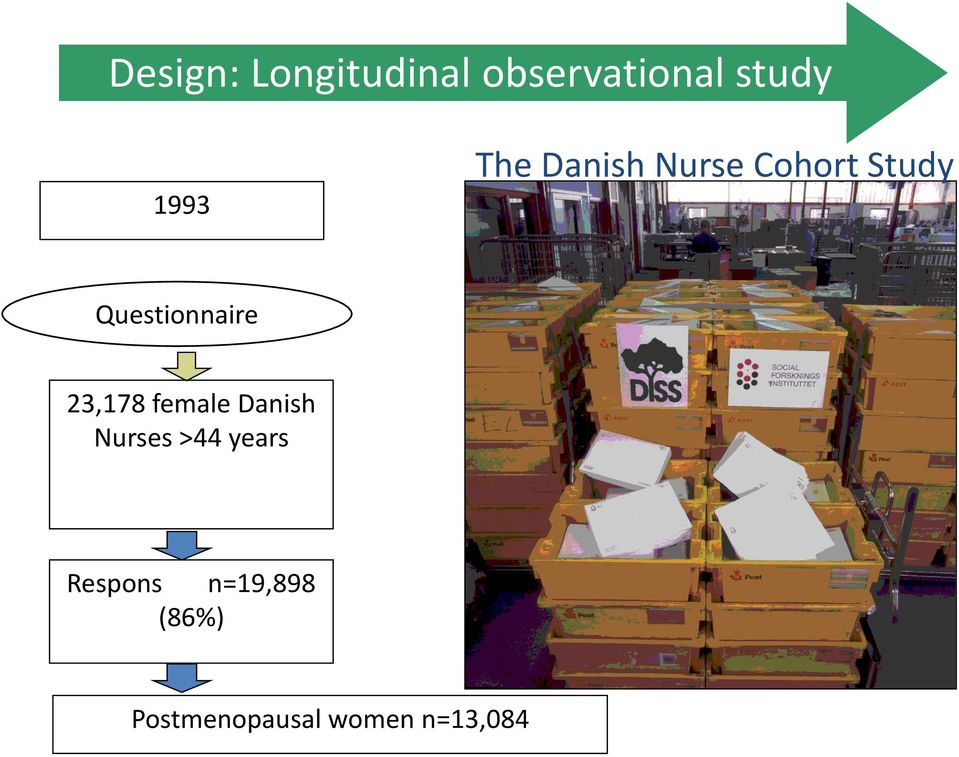 Questionnaire 23,178 female Danish Nurses